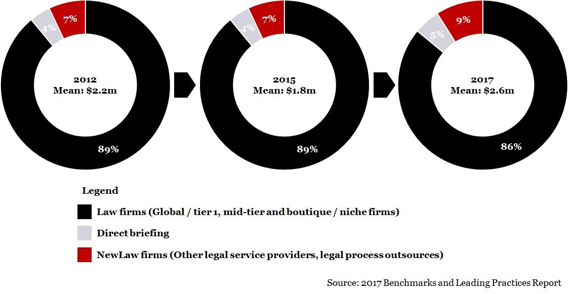 External legal spend