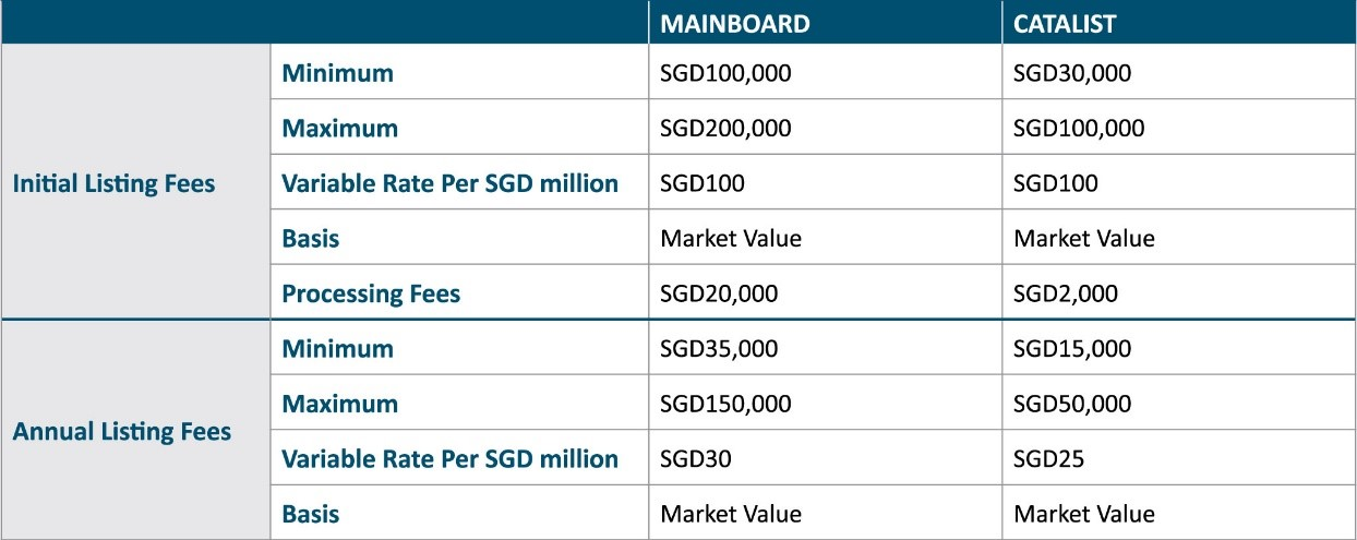 Ipo listing requirements philippines