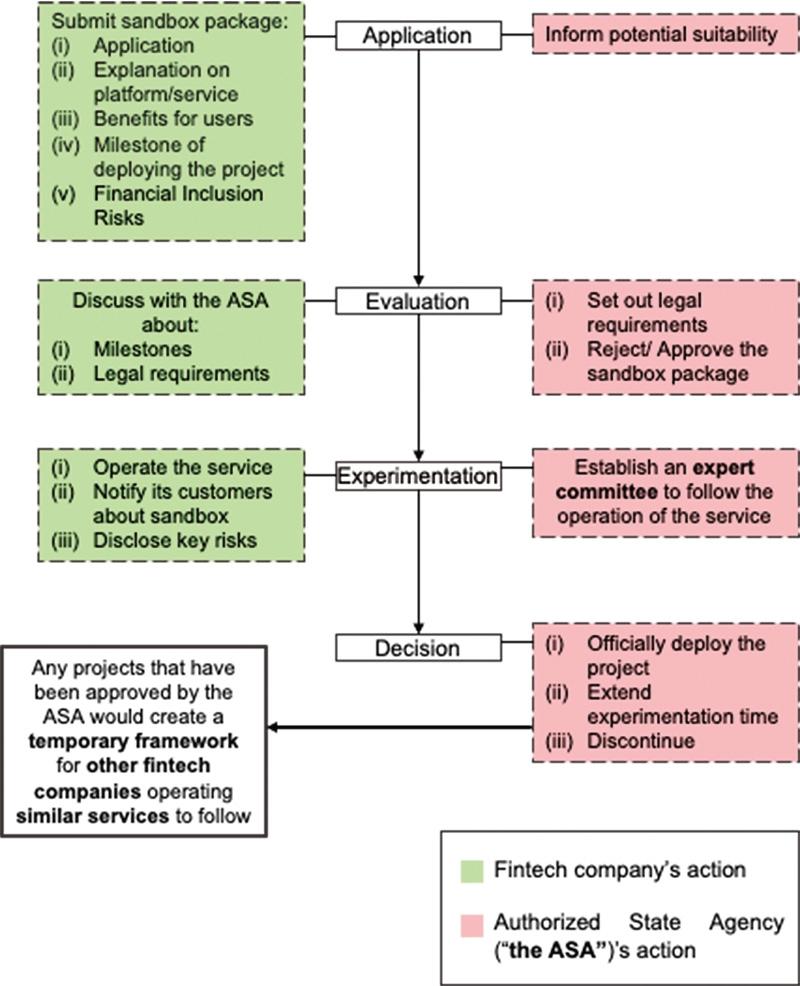 pros-of-sandbox-regulation-for-fintech